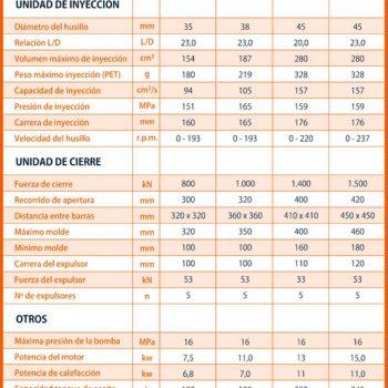 Características DREAM 45 - Standard