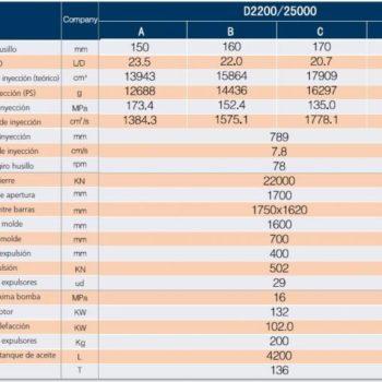 Características DREAM 2200 - Standard