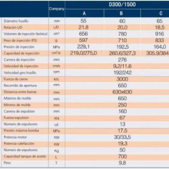 Características DREAM 300 - Standard