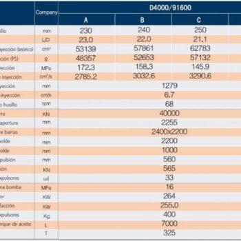 Características DREAM 4000 - Standard